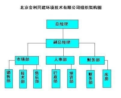 金利同建组织架构