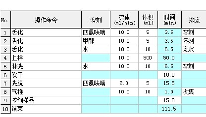 图1 Auto SPE-06C 固相萃取程序